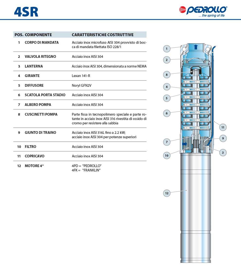 Pompa Pedrollo 4SR6m/13 PD POSIZIONE COMPONENTI E CARATTERISTICHE COSTRUTTIVE