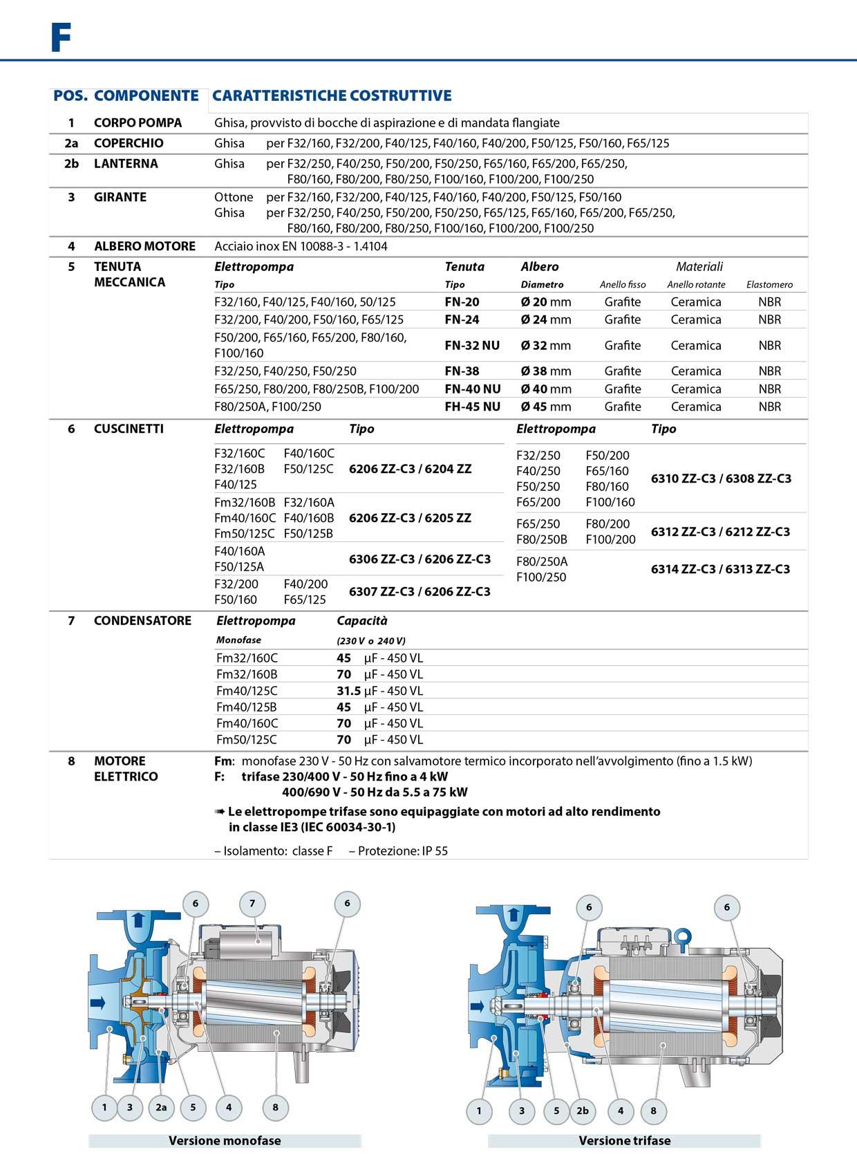 Pompa Pedrollo F 32/250C POSIZIONE COMPONENTE E CARATTERISTICHE COSTRUTTIVE
