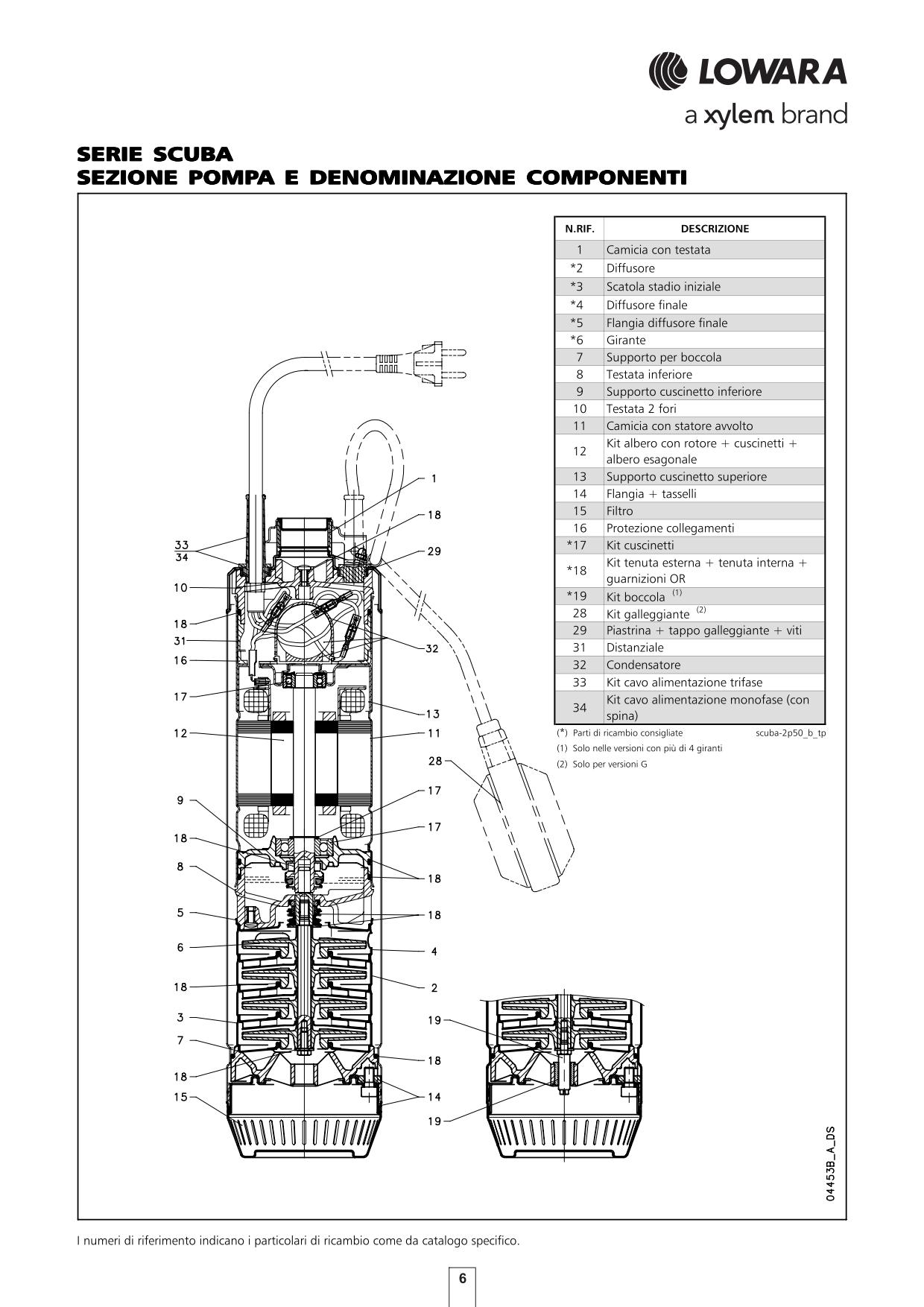 Pompa Lowara SCUBA SC207C