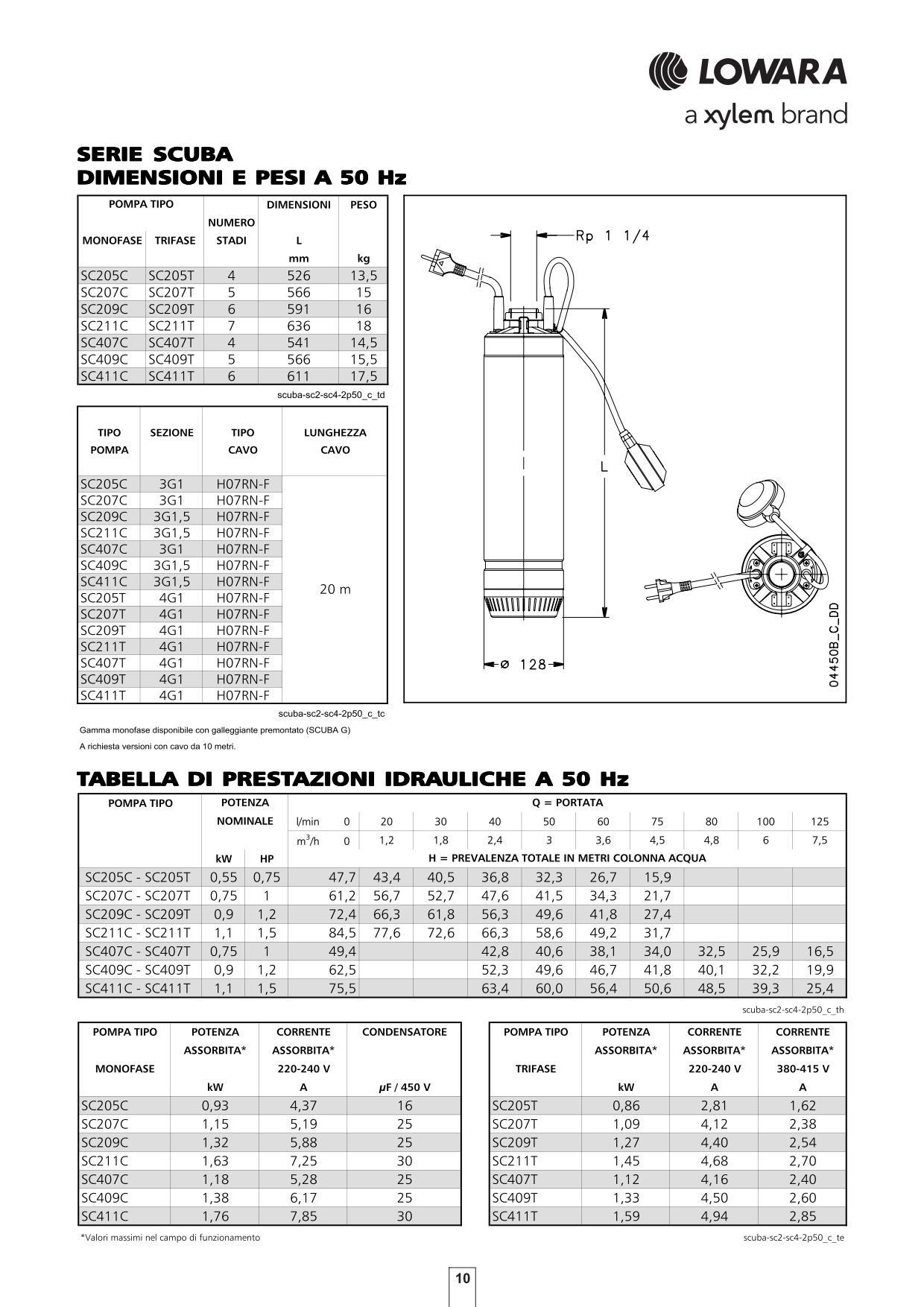 Pompa Lowara SCUBA SC207C DIMENSIONI E PESI, PRESTAZIONI IDRAULICHE
